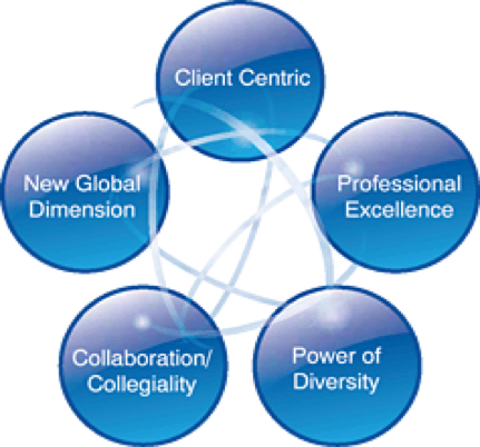 Core Values Client Cnetric 1